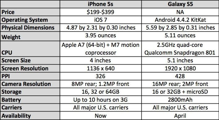 iphone-5s-vs-galaxy-s5