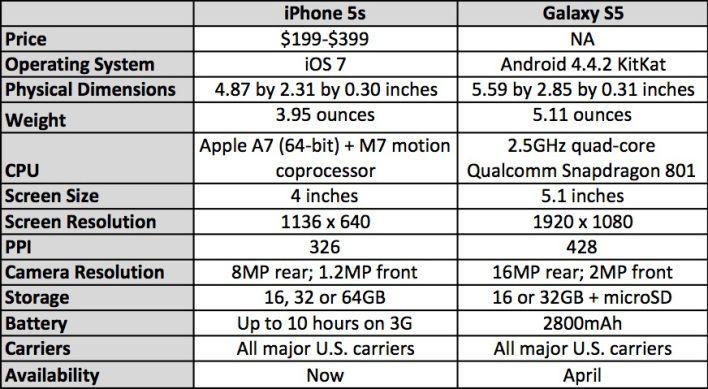 iphone-5s-vs-galaxy-s5
